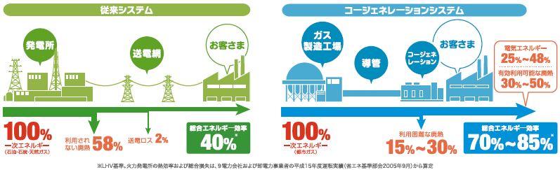 総合エネルギー効率比較
