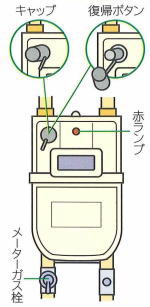 ガスメーターの復帰方法 メーターの部位説明